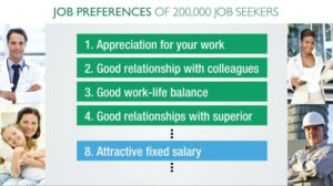 Culture is most important aspect for employees