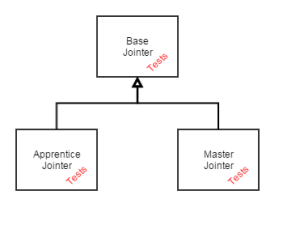 Jointer Class Diagram - Tests Classes